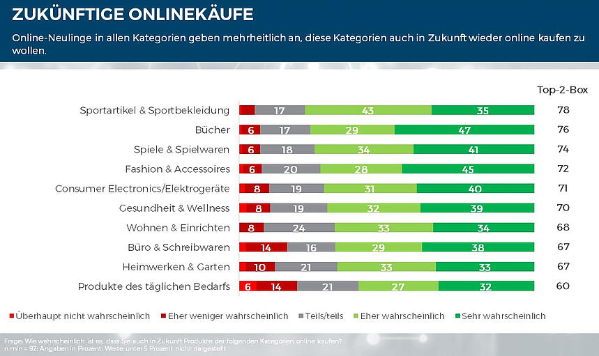 Grafik zeigt zukünftige Onlinekäufe