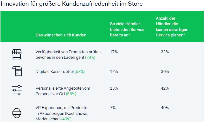 Ergebnisse des Adyen Retail Report: Innovatrionen im Store für mehr Kundenzufriedenheit