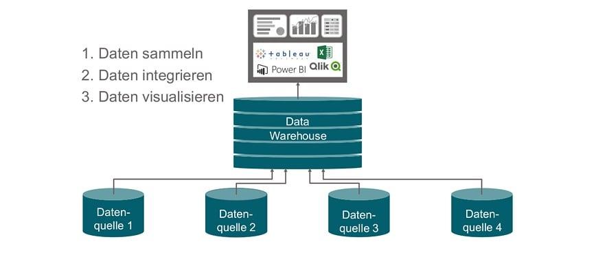 Infrastruktur für Datenintegration und -visualisierung