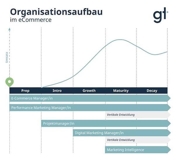 gandt-organisationsaufbau-im-e-commerce-72dpi