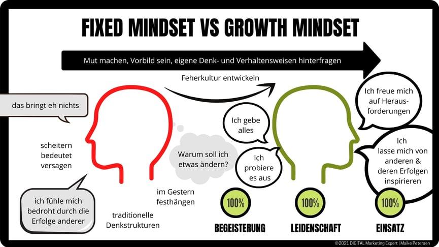 Fixed Mindset vs Groth Mindset
