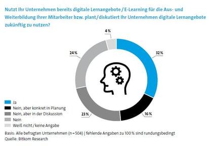 nutzung-digitaler-lernformate-zur-weiterbildung-bitkom-studie-2019