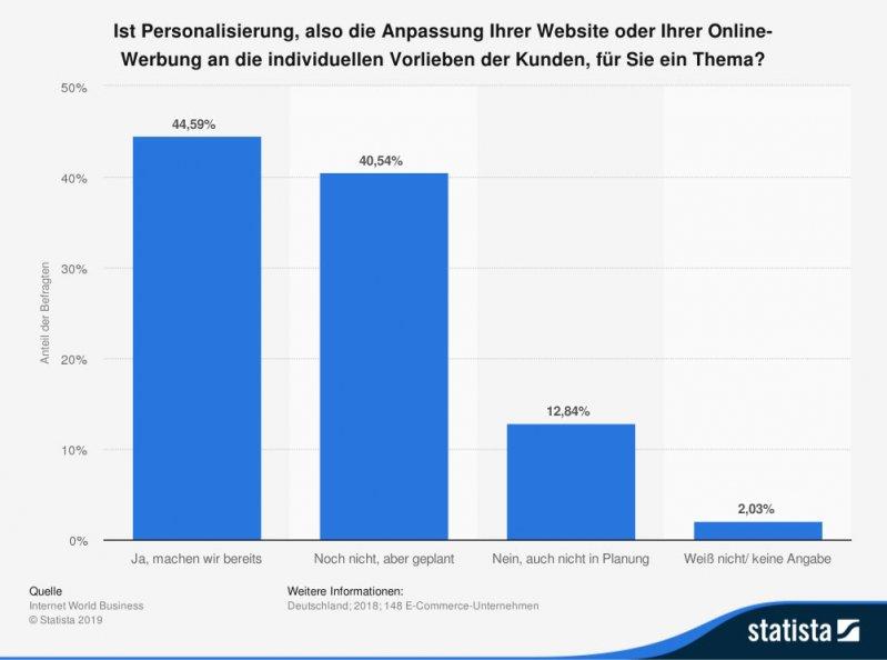 statista-personalisierung-onlinehandel