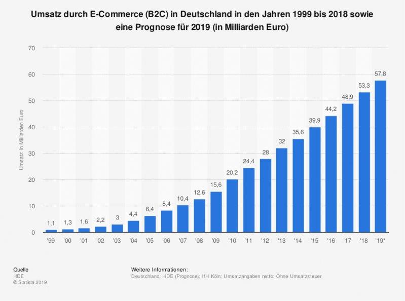 statista-umsatz-ecommerce