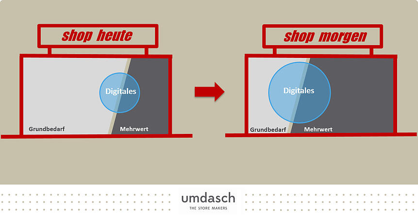 Ein Vergleich: Shops von heute und von morgen