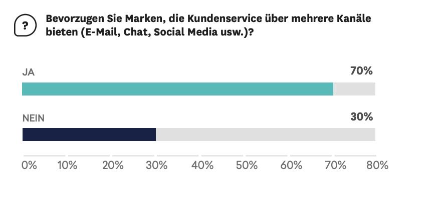 Umfrageergebnisse: 70 % bevorzugen Kundenservice über mehrere Kanäle