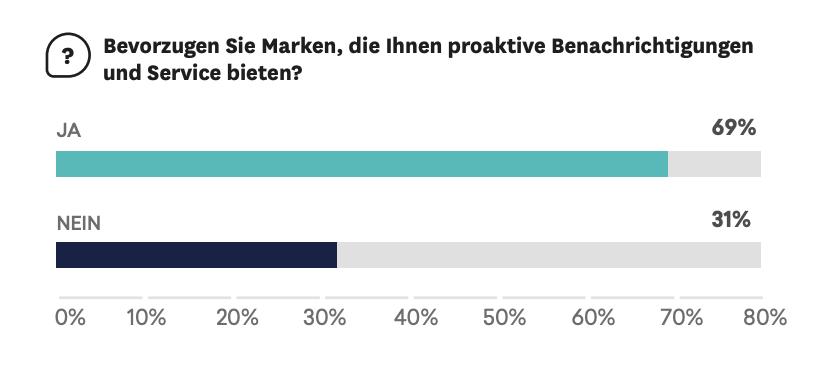 Umfrageergebnisse: 69 % bevorzugen Marken, die proaktiven Service anbieten