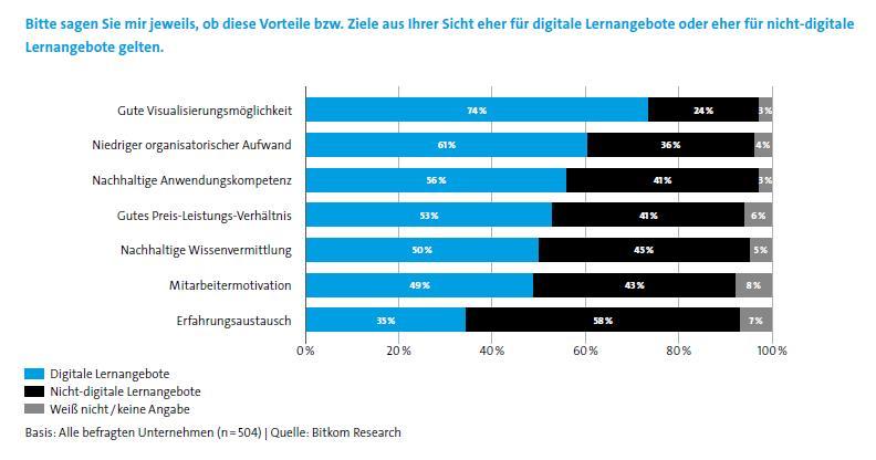 vorteile-digitale-schulung-vs-analoger-schulung-bitkom-2019